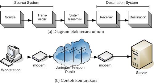 Dasar telekomunikasi jones web image result for dasar telekomunikasi ccuart Gallery